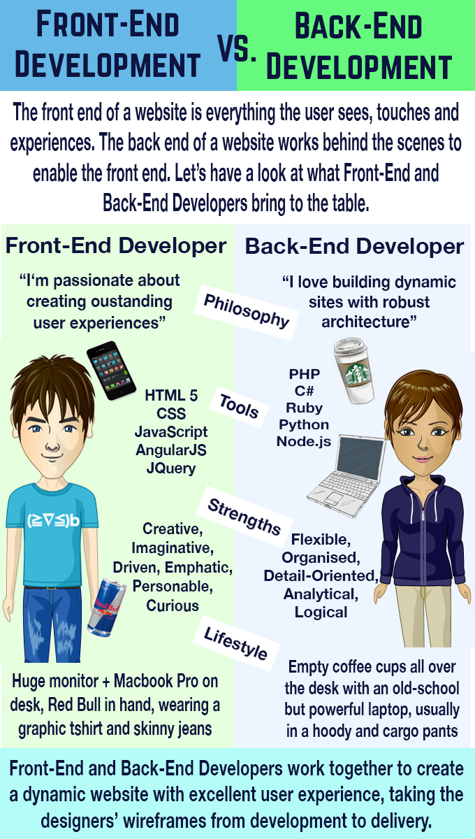 Decoding Web Development: Front-End vs Back-End | 15th May 2015 ...